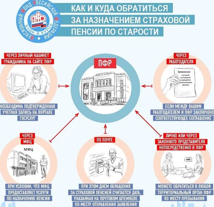 Где оформить пенсию по старости в Москве