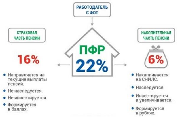 Как из ПФР перейти в НПФ: перевод накопительной части пенсии